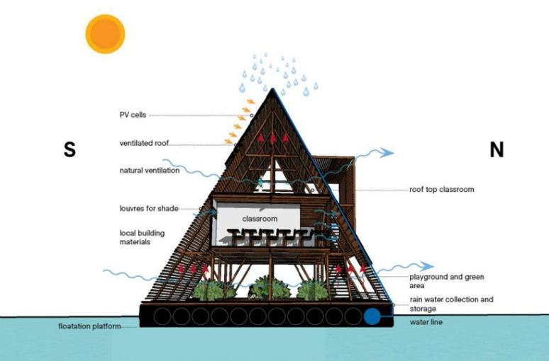 51405b67b3fc4b231400004f_makoko-floating-school-nle-architects_makokoschool_15